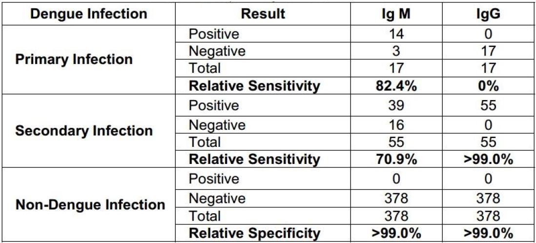 CDIA™ Dengue IgG/IgM/NS1 Combo Rapid Test - Creative Diagnostics
